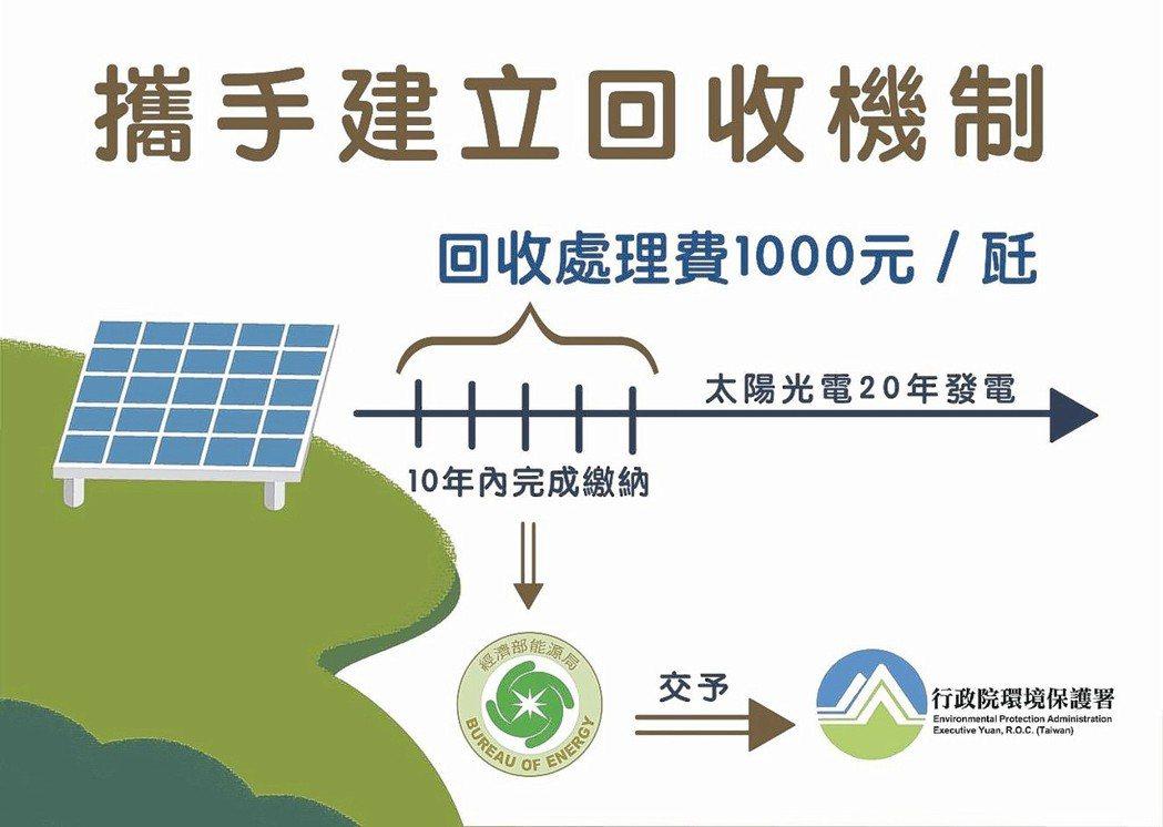 太陽光電模組回收機制。 本報系資料庫