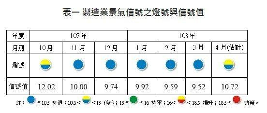 製造業景氣信號之燈號與信號值。 圖擷自台灣經濟研究院
