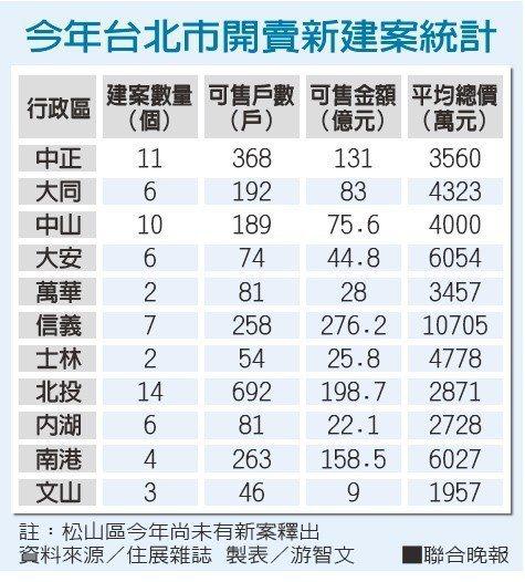 今年台北市開賣新建案統計 資料來源/住展雜誌 製表/游智文