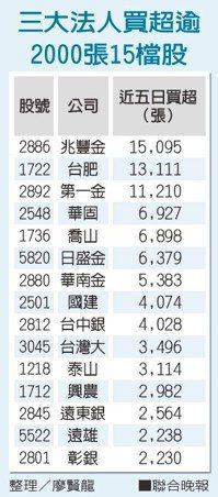 三大法人買超逾2000張15檔股 整理/廖賢龍