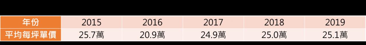 青埔地區歷年平均房價資料來源:住商不動產