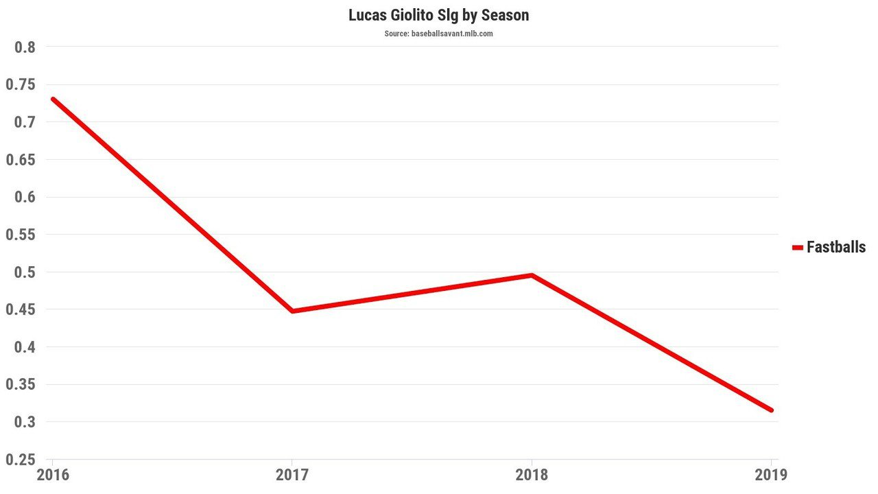 去年全聯盟最爛投手 靠三大轉變躍居前10強投