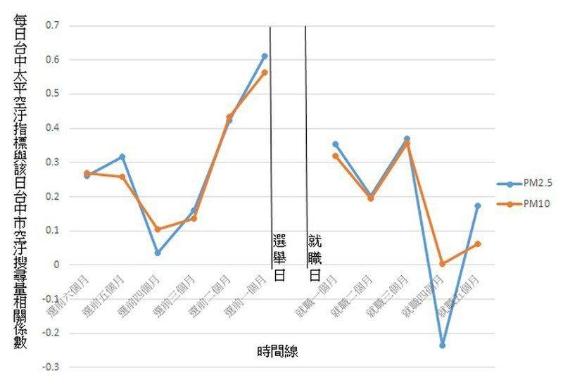每日台中太平空汙指數與該日台中市空汙搜尋量相關係數。 圖/作者提供