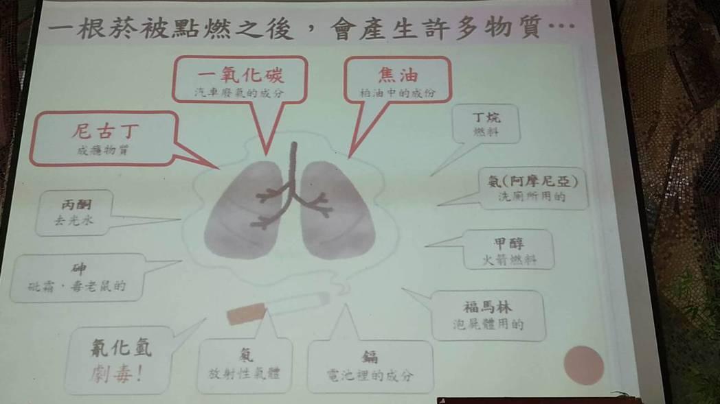 慈濟醫院以投影片說明香菸有害物質。記者余衡/攝影