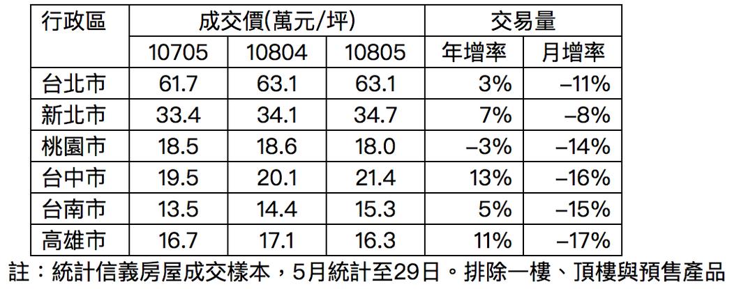 六都住宅交易價量表。圖/信義房屋提供