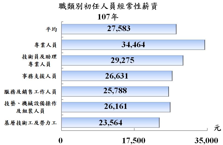資料來源:勞動部