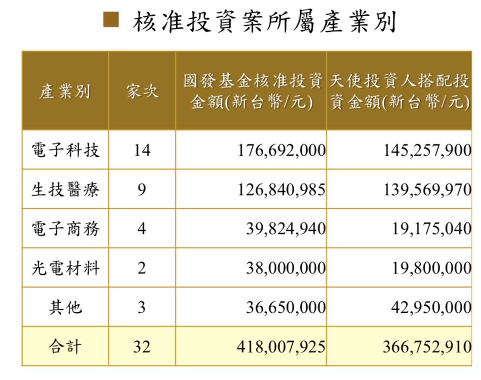國發基金天使創投方案截至今日,在光學材料產業投入3,800萬元、電子商務3,98...