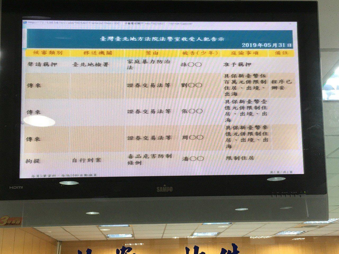 周麗真一審重判12年後,法院法警室螢幕顯示她被加保3億元。記者王聖藜/攝影