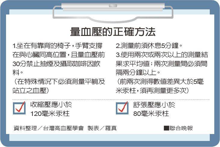 量血壓的正確方法資料整理/台灣高血壓學會 製表/羅真