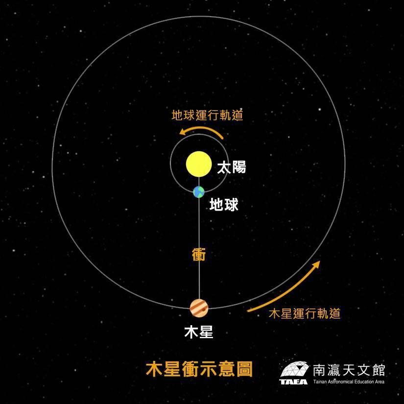 「木星衝」要來了,南瀛天文台安排系列活動,圖為「木星衝」示意圖。圖/南瀛天文台提...