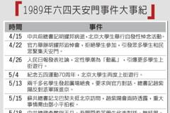 六四30周年/難走多元政改路 恐懼畫出政治紅線