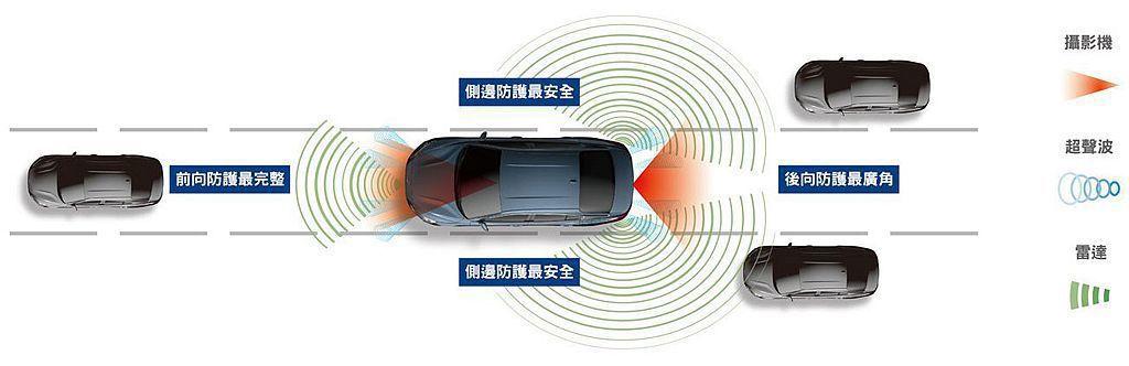 Ford Co-Pilot360™系統包含ACC Stop&Go全速域主動式定速...