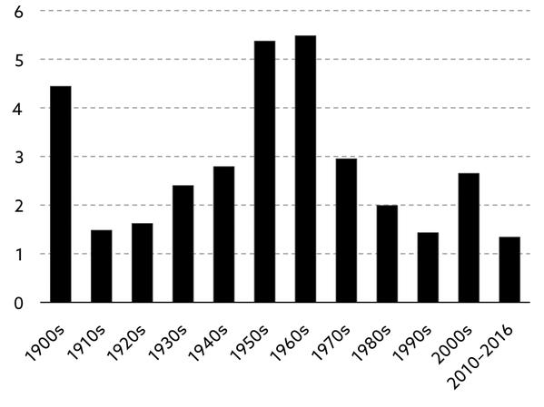 資料來源:總體策略合夥公司(2017.1)