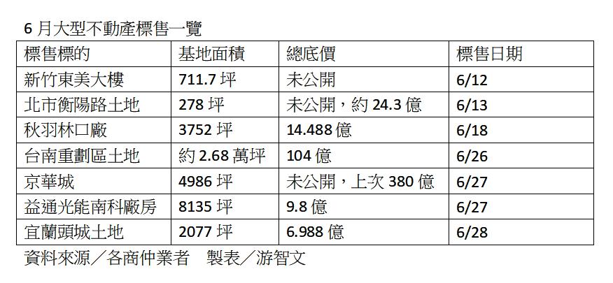 資料來源:各商仲業者