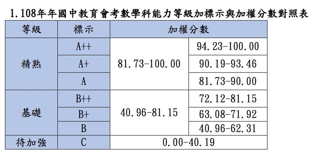 數學科答對題數、加權分數對照表。圖/記者章凱閎翻攝