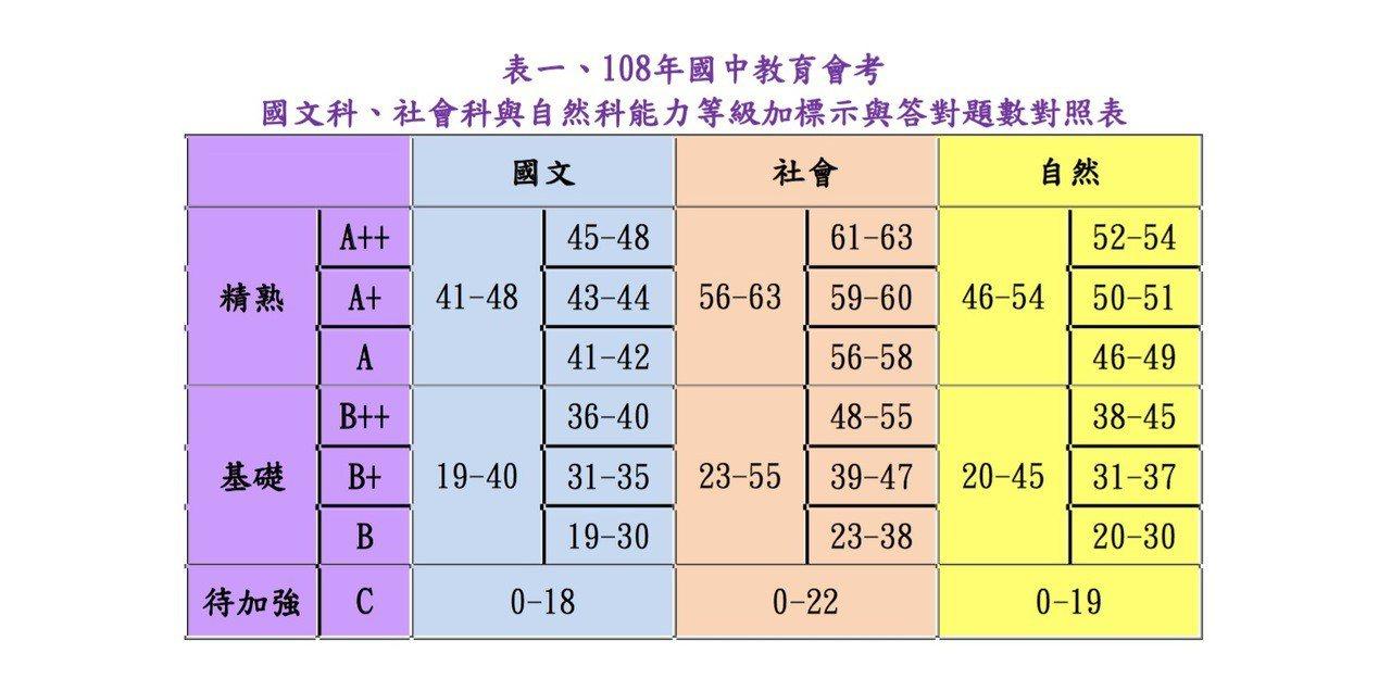 108年國中教育會考今天公布國文、社會、自然科答對題數對照表。圖/記者章凱閎翻攝