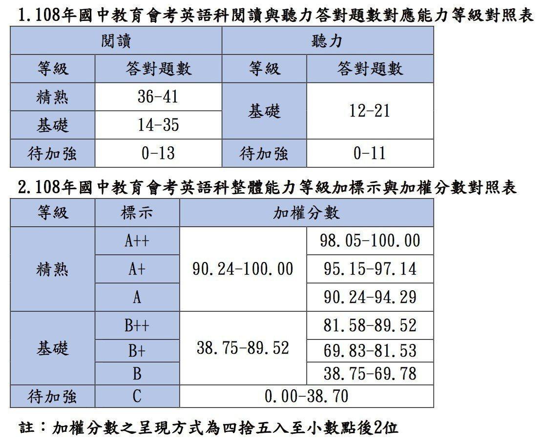 英文科答對題數、加權分數對照表。圖/記者章凱閎翻攝