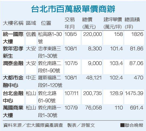 台北市百萬級單價商辦。