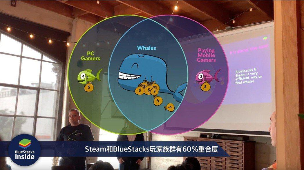 Steam 和 BlueStacks 玩家族群有 60% 重疊