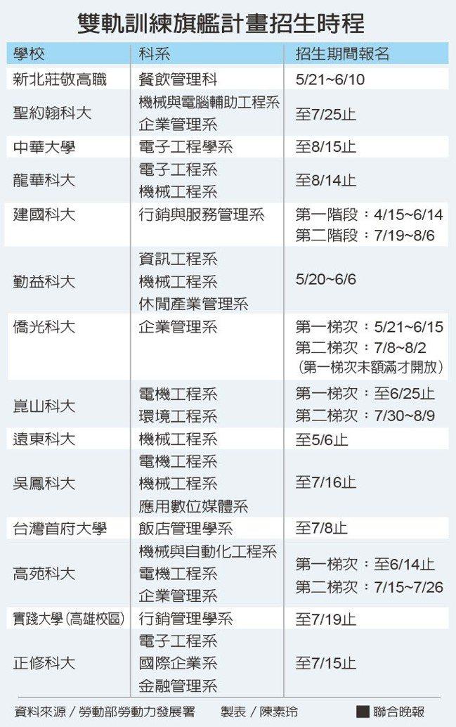 雙軌訓練旗艦計畫招生時程。資料來源/勞動部勞動力發展署 製表/陳素玲