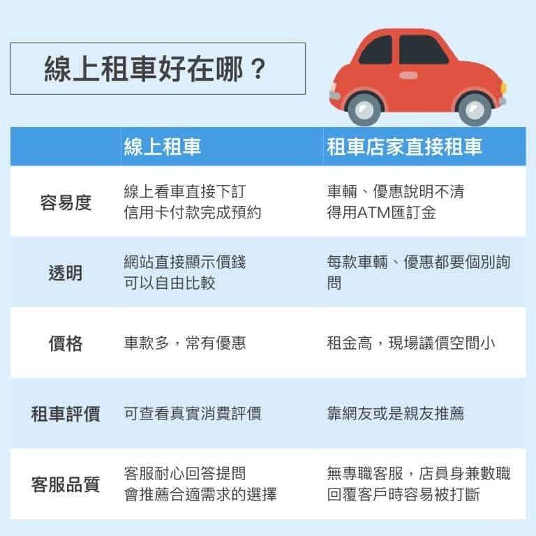 線上租車優點一籮筐,難怪使用者大增。 圖/gogoout提供