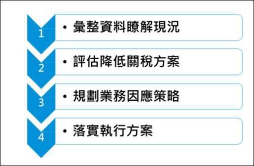 美中貿易戰關稅規劃四步驟 (圖片來源:KPMG)
