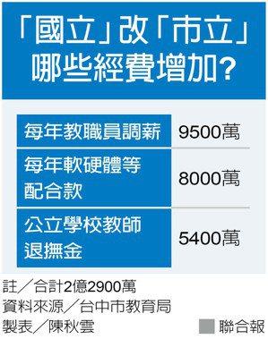 高中職國立改市立 台中明年增支2.29億