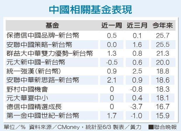 中國相關基金表現資料來源/CMoney 製表/黃力
