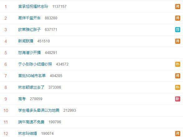 「言承旭祝福林志玲」已瞬間成為熱搜榜冠軍。圖/摘自微博