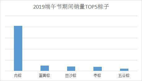 京東大資料研究院公佈,今年端午節,肉粽子最暢銷,鹹粽子銷量是甜粽子的3.6倍。 ...