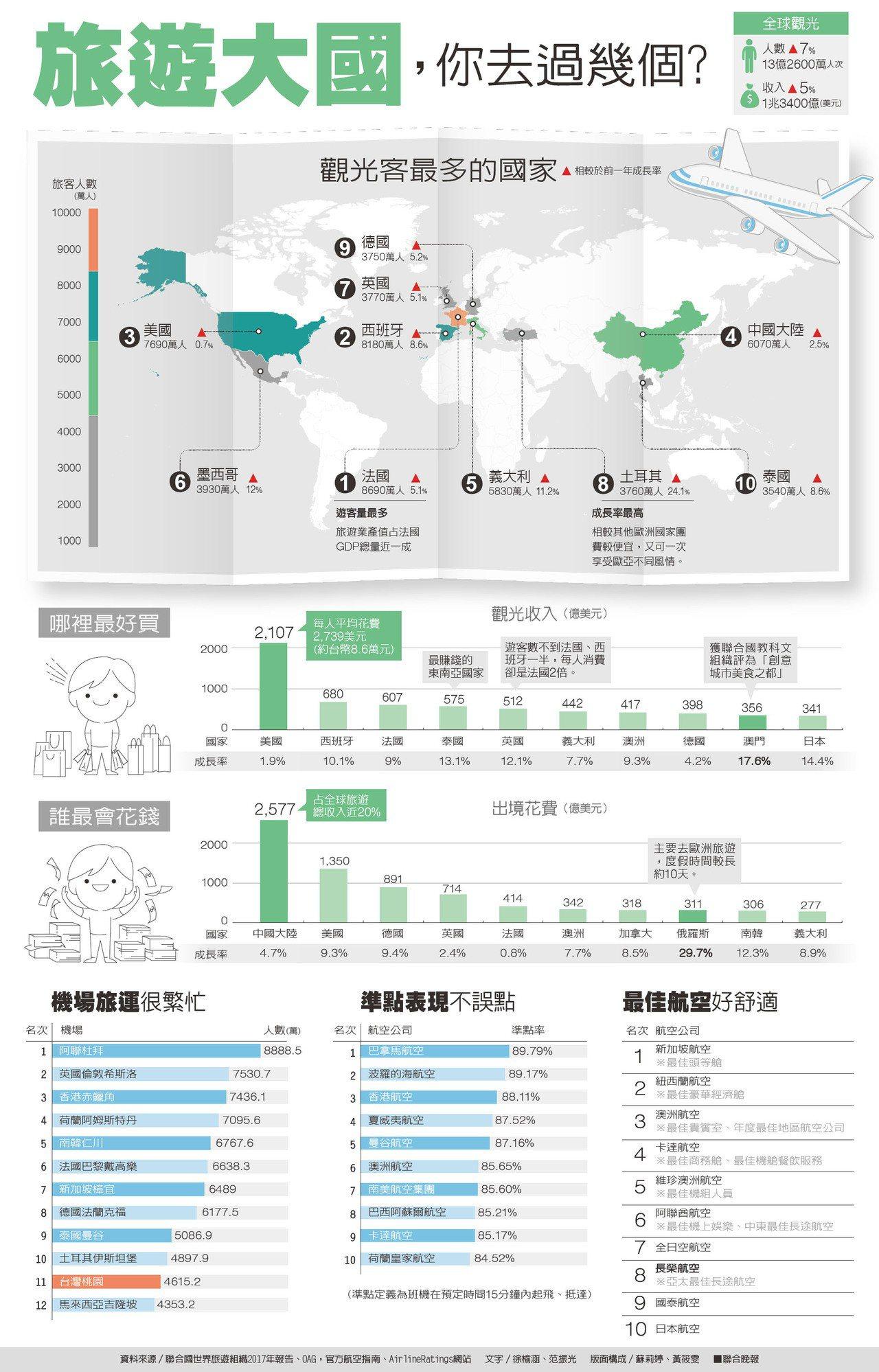 旅遊大國,你去過幾個?資料來源/聯合國世界旅遊組織2017年報告、OAG,官...