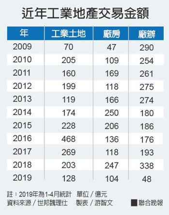 近年工業地產交易金額資料來源/世邦魏理仕 製表/游智文