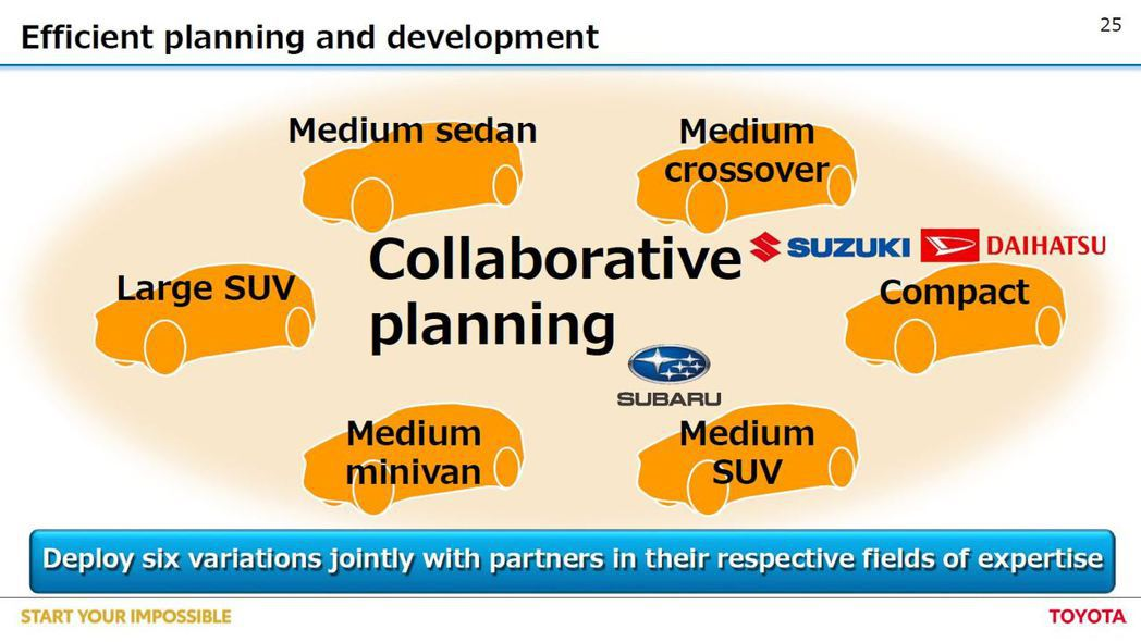 Toyota將與Subaru、Suzuki、Daihastsu共同開發全新純電車...