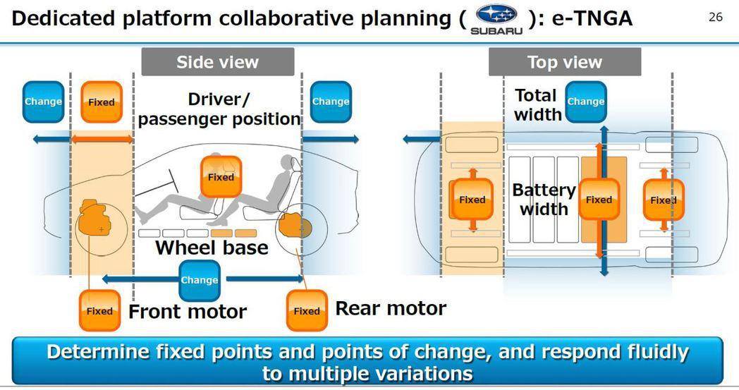 e-TNGA平台將是Toyota用在電動車型上的底盤。除前後電動馬達、駕駛員座位...
