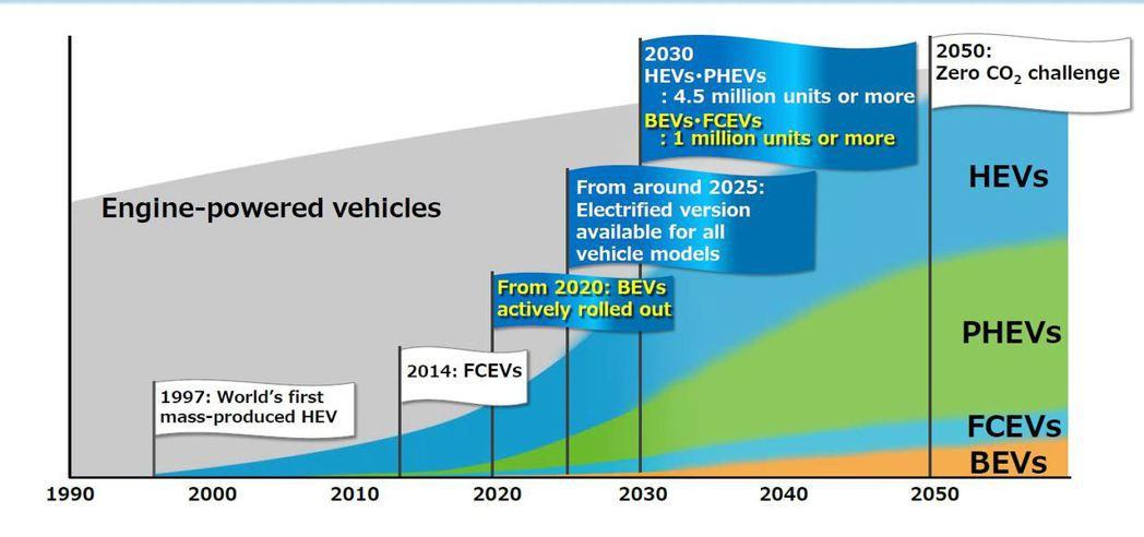 Toyota計畫在2025年時,在全球總銷量中有550萬輛為電動車,其中有超過1...