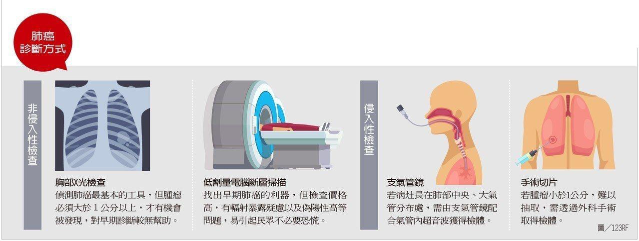 圖/肺癌檢查方式