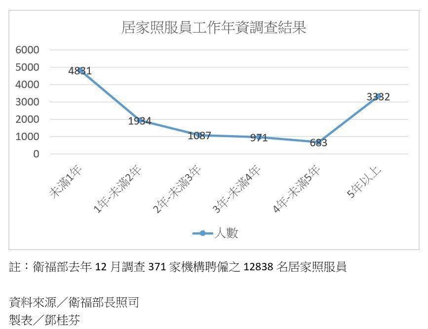 居家照服員工作年資調查。 圖/記者鄧桂芬翻攝