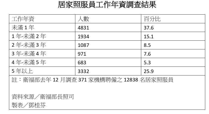 近年照服員人數統計。 圖/記者鄧桂芬翻攝