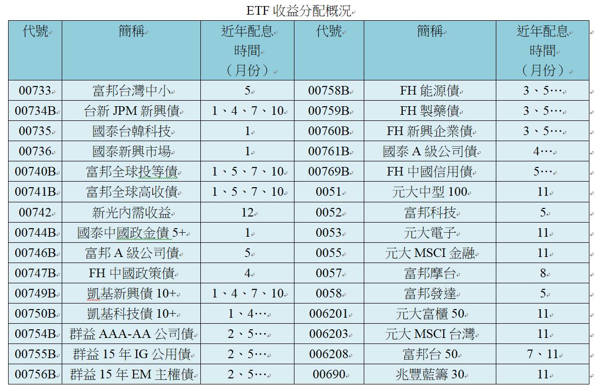註1:…表示該檔ETF可能為半年配或季配息,但配息紀錄尚未達到一次完整的循環,故...