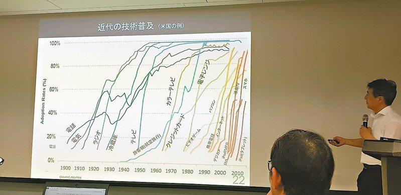日本再生能源政策研究所所長飯田哲提出數據顯示,近代重要發明普及速度大多是跳躍式,且愈來愈快。 記者修瑞瑩/攝影