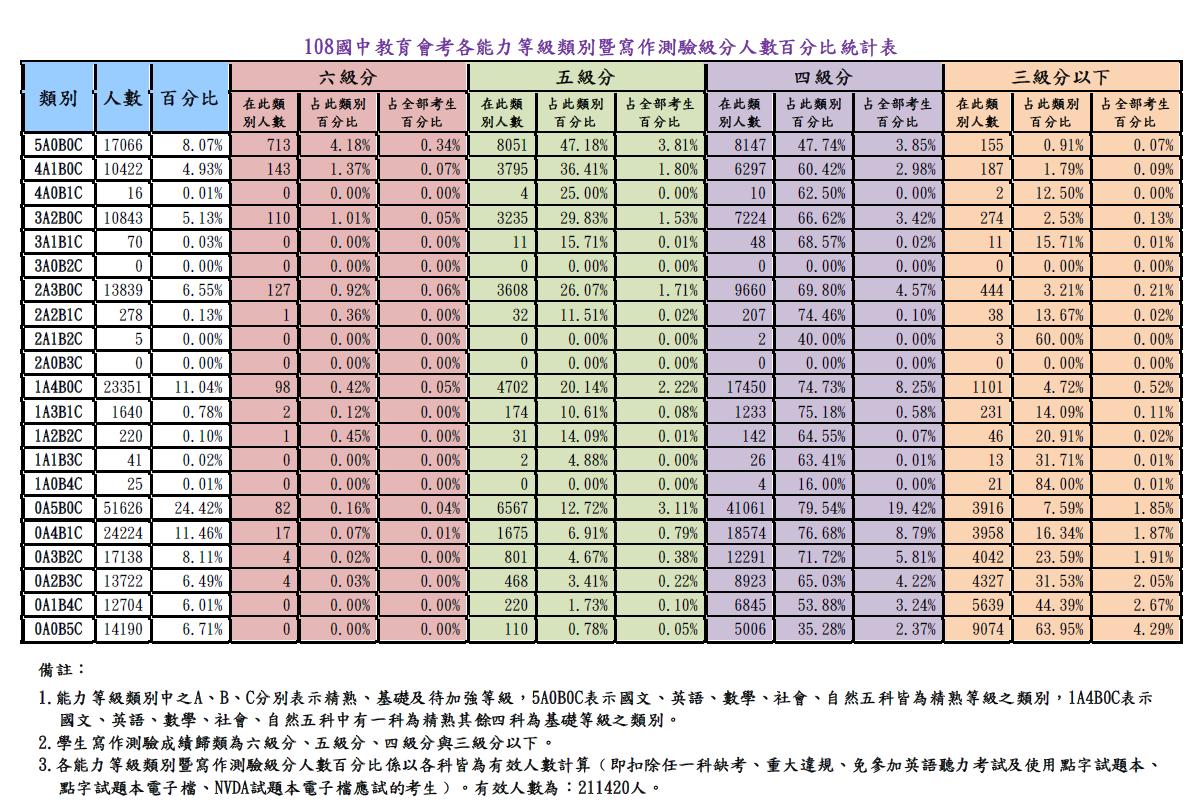 各能力等級類別暨寫作測驗級分人數百分比統計表。圖/台師大心測中心提供