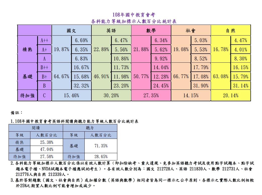 各科能力等級加標示人數百分比統計表。圖/台師大心測中心提供