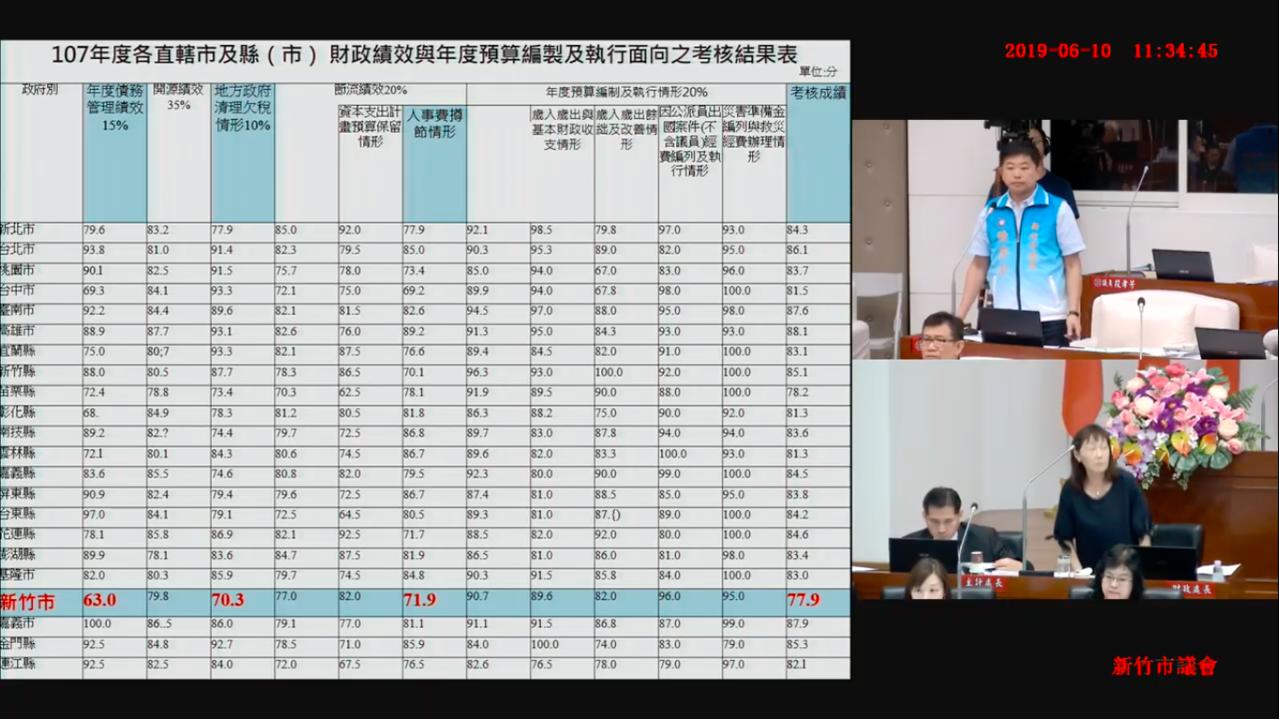 影/竹市債務107年高達194億元 林智堅:建設不能停