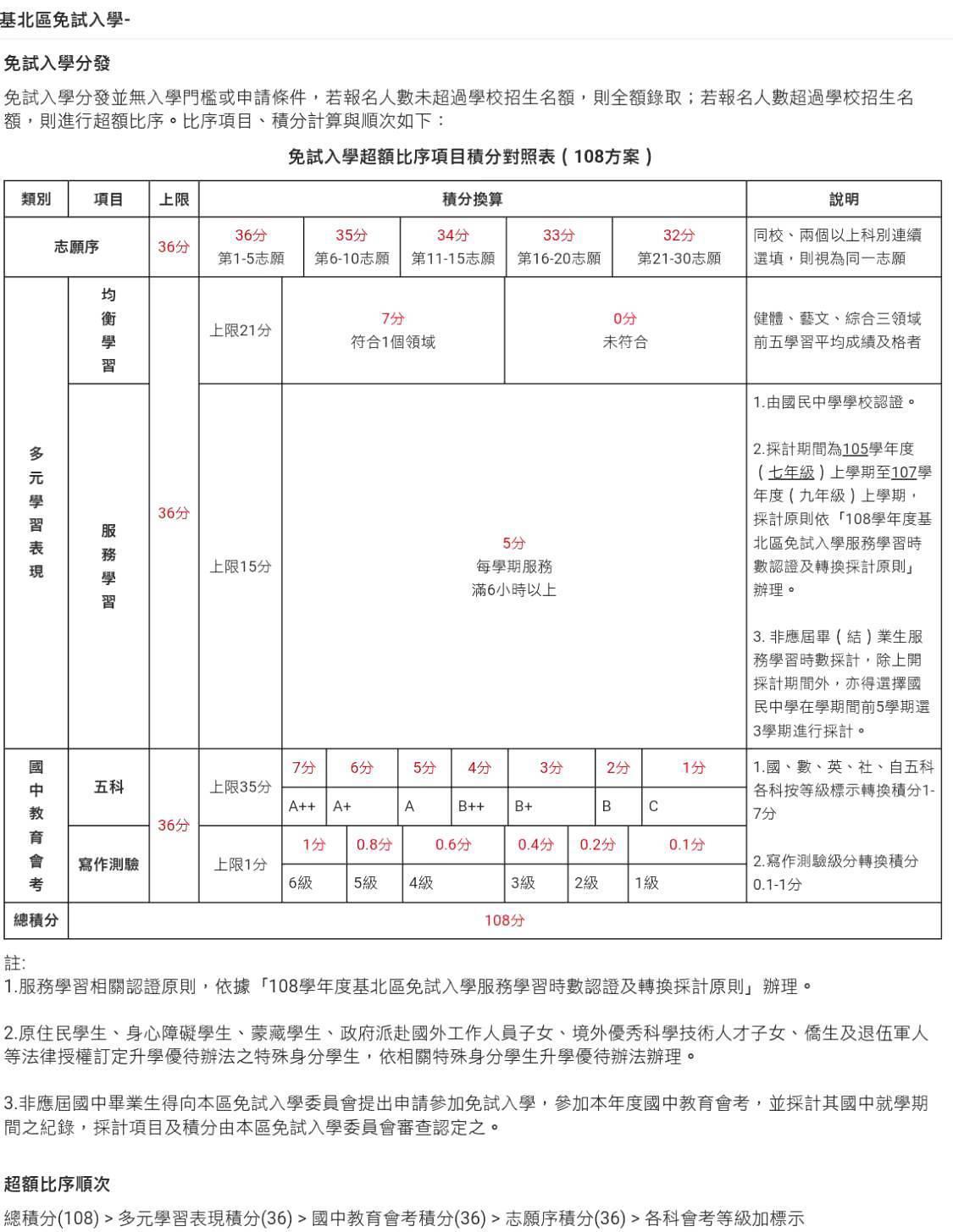 基北區免試入學超額比序項目及計分方式。圖/翻拍自台北市十二年國民基本教育資訊網。