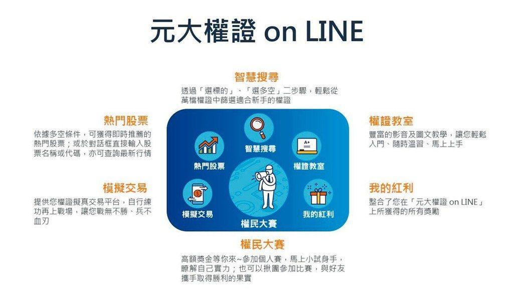 為幫助投資人能快速學習權證,元大證券投入大量資源,開發全新的「權證On LINE...