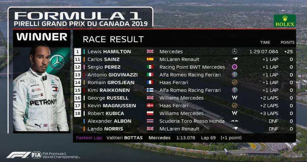 加拿大大獎賽決賽11-18名。 摘自F1