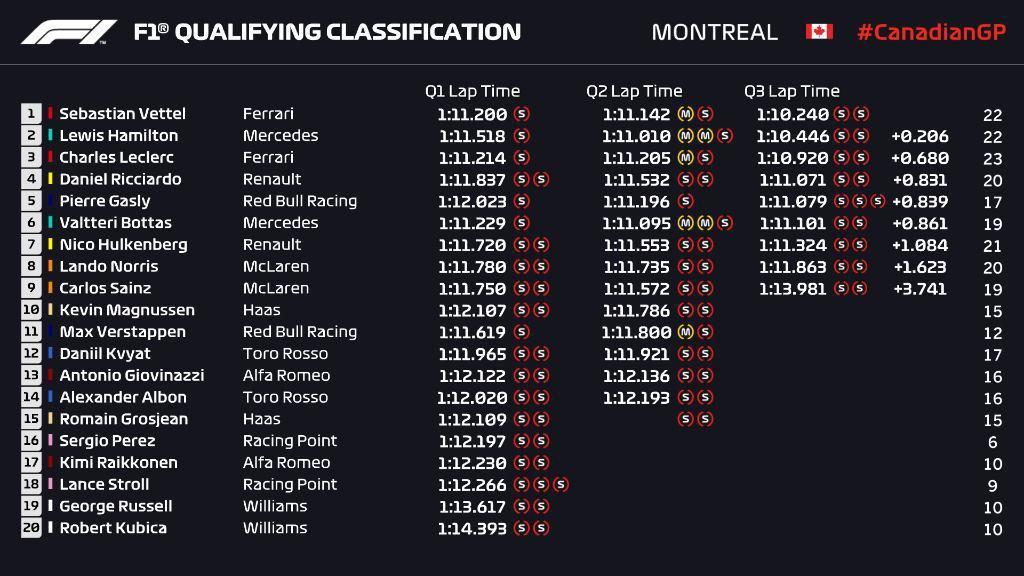 加拿大排位賽成績(不代表起跑位置)。 摘自F1