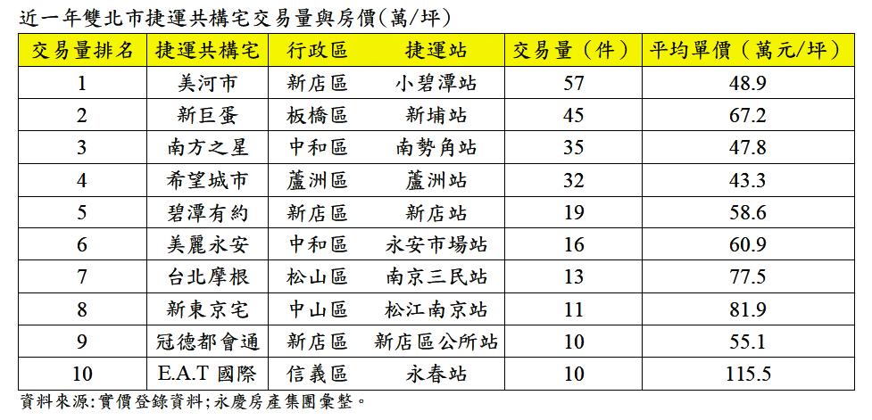 資料來源:永慶房產集團