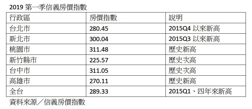 資料來源:信義房價指數