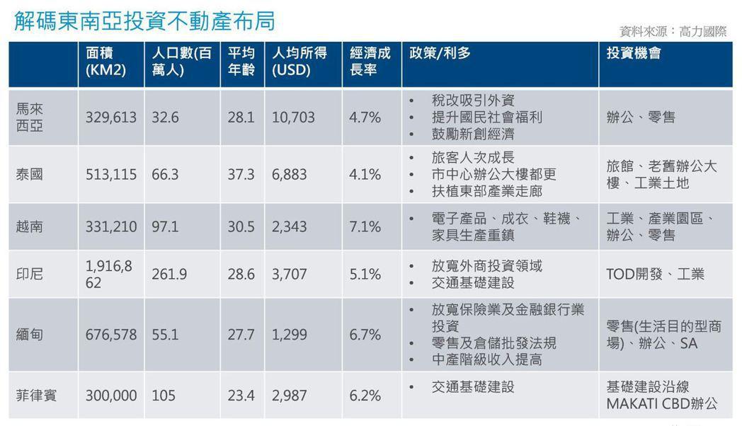 資料來源:高力國際